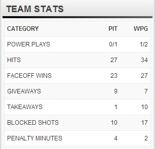 Stats from tonight...yikes.